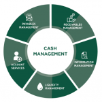 cash flow cycle image